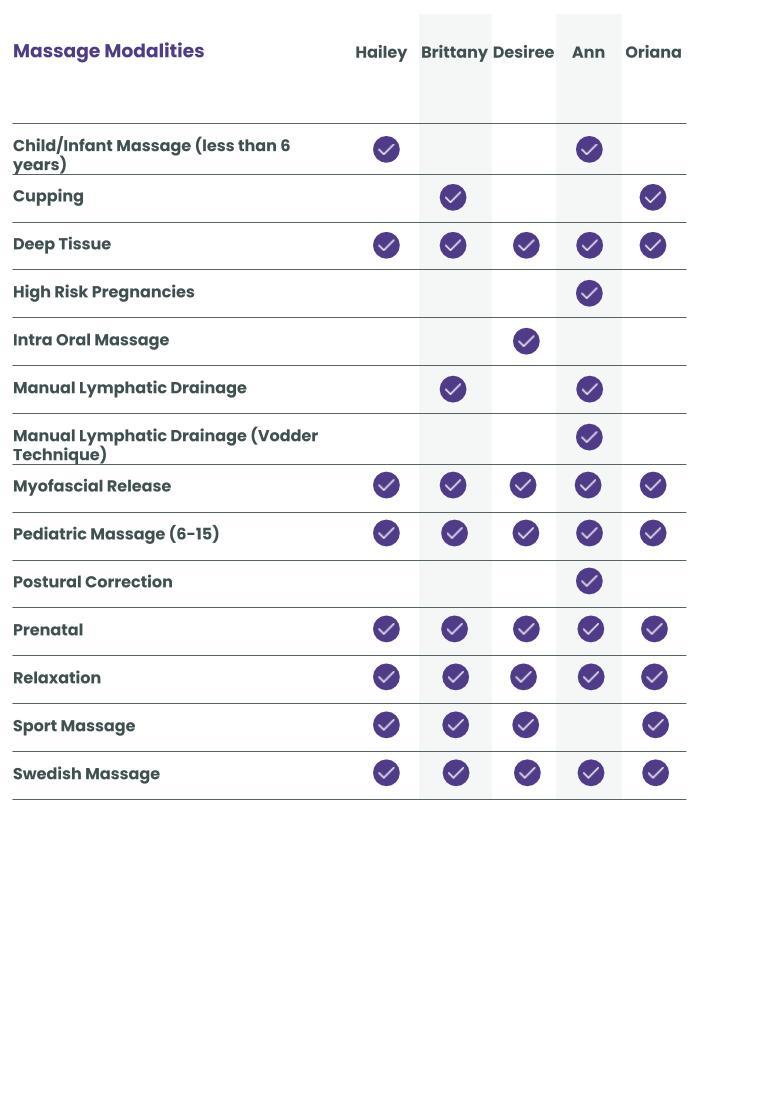 Staff Massage Modalities Graphic